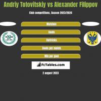 Andriy Totovitskiy vs Alexander Filippov h2h player stats