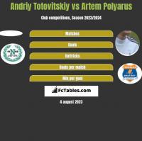 Andriy Totovitskiy vs Artem Polyarus h2h player stats