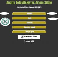 Andriy Totovitskiy vs Artem Sitalo h2h player stats