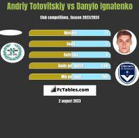 Andriy Totovitskiy vs Danylo Ignatenko h2h player stats