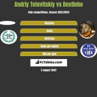 Andriy Totovitskiy vs Dentinho h2h player stats