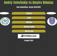 Andriy Totovitskiy vs Dmytro Khlobas h2h player stats