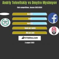 Andriy Totovitskiy vs Dmytro Myshnyov h2h player stats