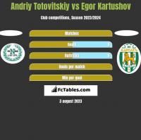 Andriy Totovitskiy vs Egor Kartushov h2h player stats
