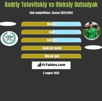Andriy Totovitskiy vs Oleksiy Gutsulyak h2h player stats