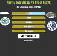 Andriy Totovitskiy vs Orest Kuzyk h2h player stats