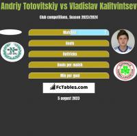 Andriy Totovitskiy vs Vladislav Kalitvintsev h2h player stats