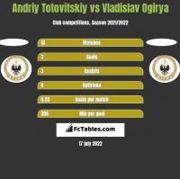 Andriy Totovitskiy vs Vladislav Ogirya h2h player stats