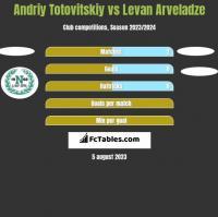 Andriy Totovitskiy vs Levan Arveladze h2h player stats