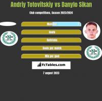 Andriy Totovitskiy vs Danylo Sikan h2h player stats
