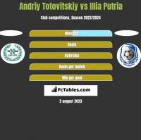 Andriy Totovitskiy vs Illia Putria h2h player stats