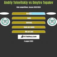 Andriy Totovitskiy vs Dmytro Topalov h2h player stats