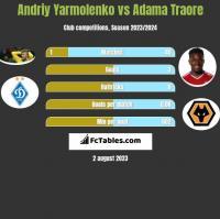 Andrij Jarmołenko vs Adama Traore h2h player stats