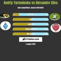 Andriy Yarmolenko vs Alexandre Silva h2h player stats