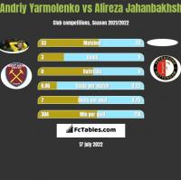 Andrij Jarmołenko vs Alireza Jahanbakhsh h2h player stats