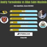 Andriy Yarmolenko vs Allan Saint-Maximin h2h player stats