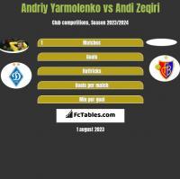Andrij Jarmołenko vs Andi Zeqiri h2h player stats