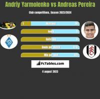 Andriy Yarmolenko vs Andreas Pereira h2h player stats