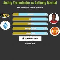 Andriy Yarmolenko vs Anthony Martial h2h player stats