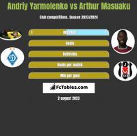 Andriy Yarmolenko vs Arthur Masuaku h2h player stats