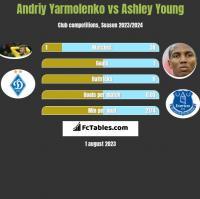 Andriy Yarmolenko vs Ashley Young h2h player stats