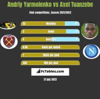 Andriy Yarmolenko vs Axel Tuanzebe h2h player stats