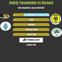 Andriy Yarmolenko vs Bernard h2h player stats