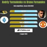 Andriy Yarmolenko vs Bruno Fernandes h2h player stats