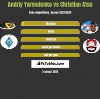 Andriy Yarmolenko vs Christian Atsu h2h player stats