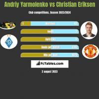 Andriy Yarmolenko vs Christian Eriksen h2h player stats