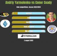 Andrij Jarmołenko vs Conor Coady h2h player stats