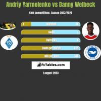Andrij Jarmołenko vs Danny Welbeck h2h player stats
