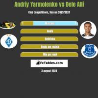 Andriy Yarmolenko vs Dele Alli h2h player stats