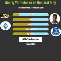 Andriy Yarmolenko vs Demarai Gray h2h player stats