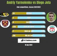 Andrij Jarmołenko vs Diogo Jota h2h player stats