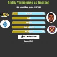 Andrij Jarmołenko vs Emerson h2h player stats
