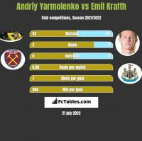 Andriy Yarmolenko vs Emil Krafth h2h player stats