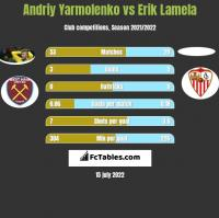 Andriy Yarmolenko vs Erik Lamela h2h player stats