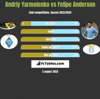 Andriy Yarmolenko vs Felipe Anderson h2h player stats