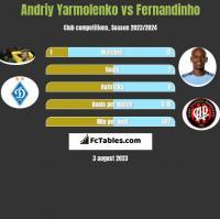 Andriy Yarmolenko vs Fernandinho h2h player stats