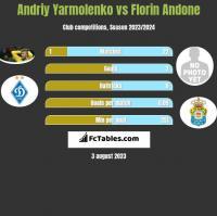 Andrij Jarmołenko vs Florin Andone h2h player stats