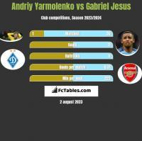 Andriy Yarmolenko vs Gabriel Jesus h2h player stats