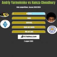 Andriy Yarmolenko vs Hamza Choudhury h2h player stats