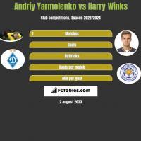 Andriy Yarmolenko vs Harry Winks h2h player stats