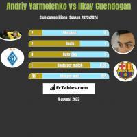 Andriy Yarmolenko vs Ilkay Guendogan h2h player stats