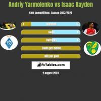 Andriy Yarmolenko vs Isaac Hayden h2h player stats