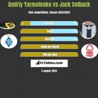 Andriy Yarmolenko vs Jack Colback h2h player stats