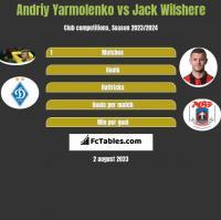 Andriy Yarmolenko vs Jack Wilshere h2h player stats