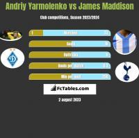 Andriy Yarmolenko vs James Maddison h2h player stats
