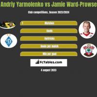 Andriy Yarmolenko vs Jamie Ward-Prowse h2h player stats